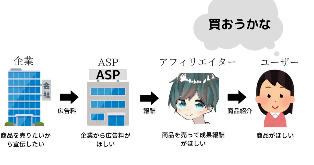 ASPでセルフバックをする仕組みはアフィリエイトの仕組みをまず知ろう