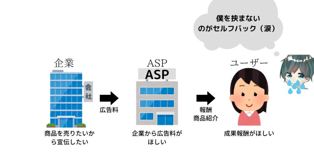 ユーザーが直接ASPから商品やサービスを購入できるのがセルフバック