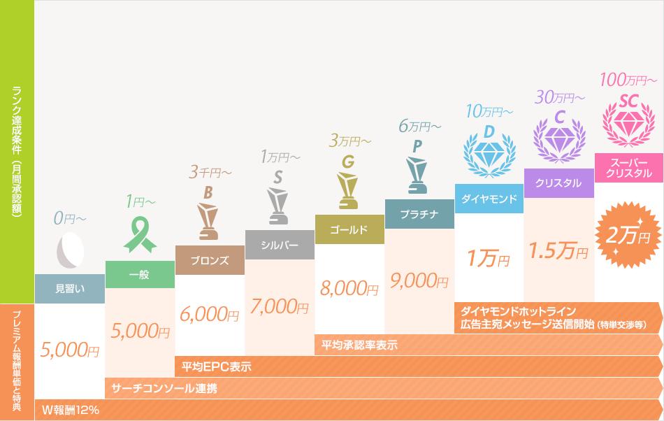 moshimo-affiliate-rank-table